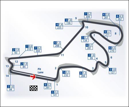 Dans quel pays peut-on voir le circuit d'Istanbul ?