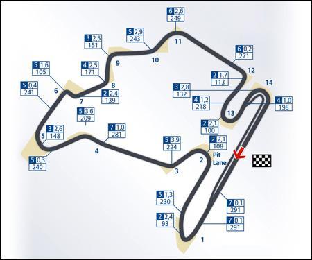 Dans quel pays d'Europe de l'Est peut-on voir ce circuit ?