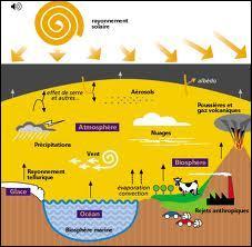 Quel est le principal gaz responsable du réchauffement de la planète ?