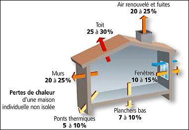 A quel endroit de la maison se trouve la plus faible déperdition de chaleur ?