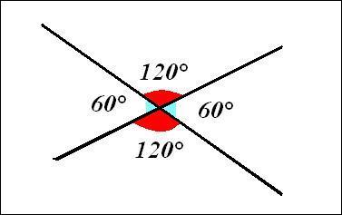 2 angles sont opposés par le sommet :