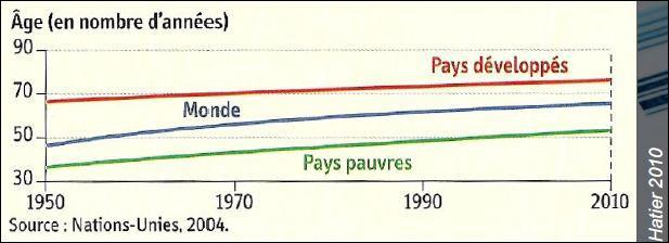Que représente ce graphique ?