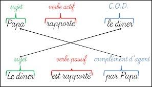 Forme passive (accord du participe passé) : Dans quelle phrase s'est glissée une erreur d'accord ?