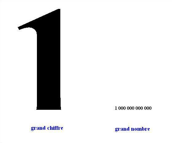 Les chiffres en anglais