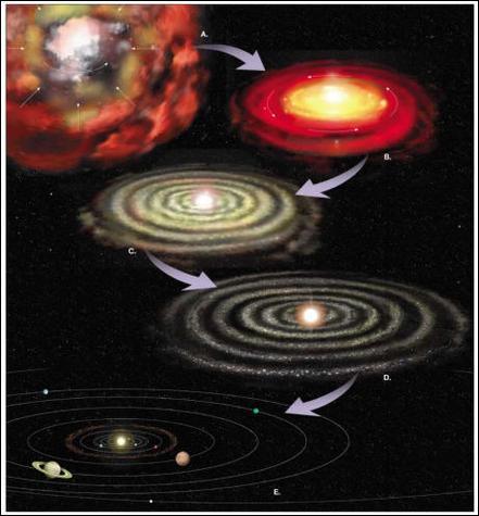 Comment se sont formées les planètes ?