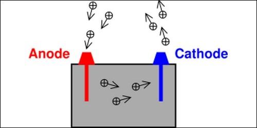 L'anode est l'électrode :