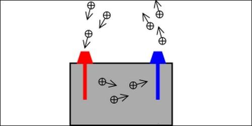 Qu'est-ce qui est opposé à la cathode ?