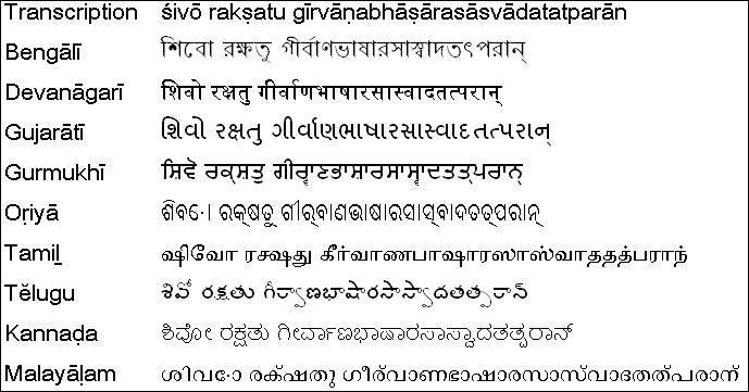 De quelle origine provient la langue appelé : Sanskrit (ou Sanscrit) ?