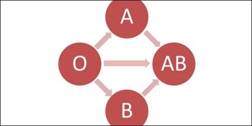 Quel groupe sanguin est donneur universel ?