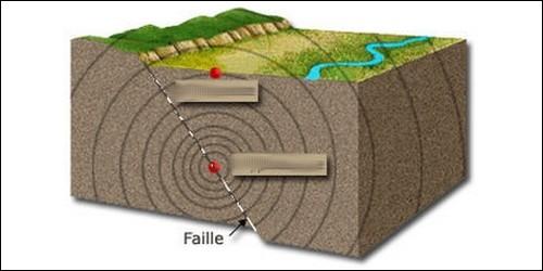 Comment s'appelle le point de la surface terrestre qui se trouve à la verticale de la zone profonde d'origine d'un séisme ?