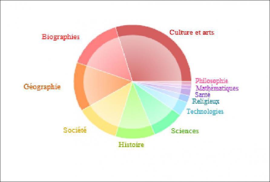 Quelles sont les catégories ayant le plus d'articles ?