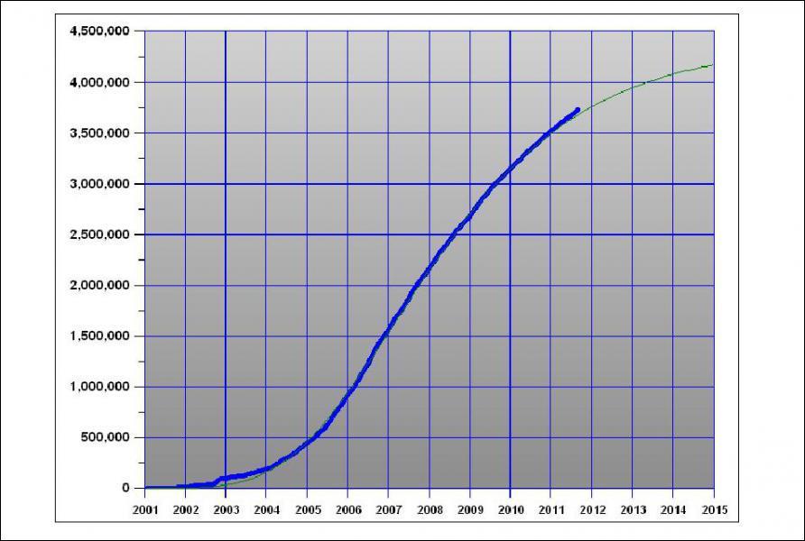 En quelle année fut créé Wikipedia ?