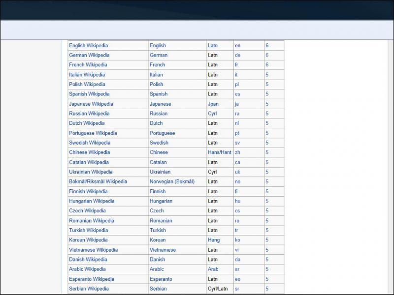 Combien y a-t-il d'éditions de Wikipedia ?