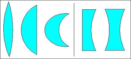 Qu'est-ce qu'une lentille convergente ?