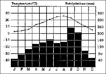 Plus une région reçoit de précipitations, plus la végétation est :