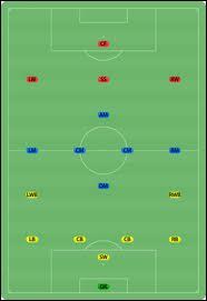 Quelle formation de joueurs sur le terrain, est la plus utilisée dans les clubs ?