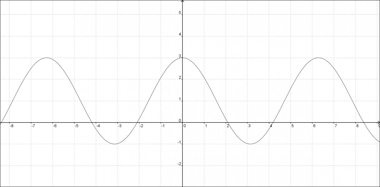 Quelle est l'équation du graphique ci-dessous ?