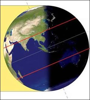 Replace les lignes imaginaires terrestres dans l'ordre en allant du Nord au Sud.