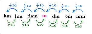 La plus petite unité de mesure de longueur : le millimètre... La plus petite unité de mesure de capacité : le millilitre...La plus petite unité de mesure de l'intelligence : -----------
