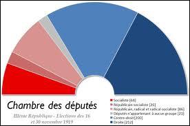 La coalition qui gouverna la France entre 1919 et 1924 est surnommée