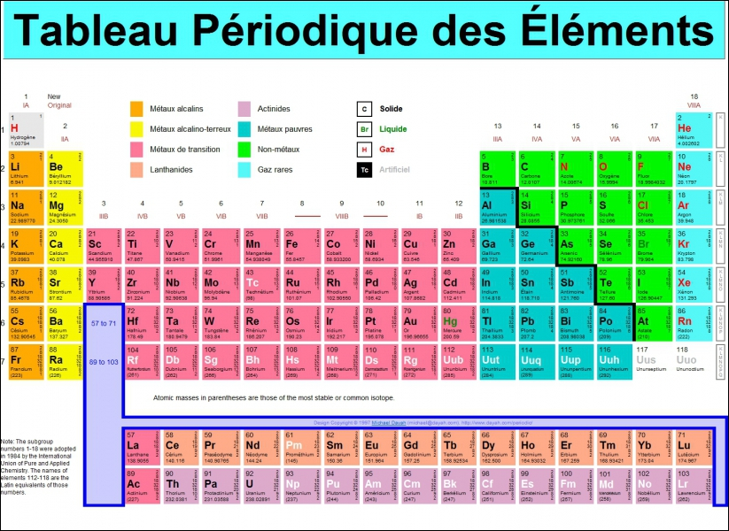 Quels sont les symboles atomiques des noms suivants : oxygène, antimoine, étain, fer, palladium et azote ?