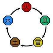 Les affinités dans Naruto Shippuden