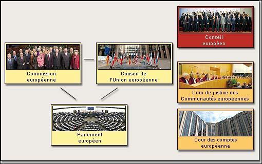 Par qui est composé le Conseil Européen, organe principal de l'executif européen.