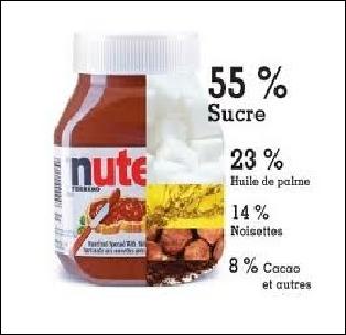 Quel ingrédient n'est pas dans le Nutella ?