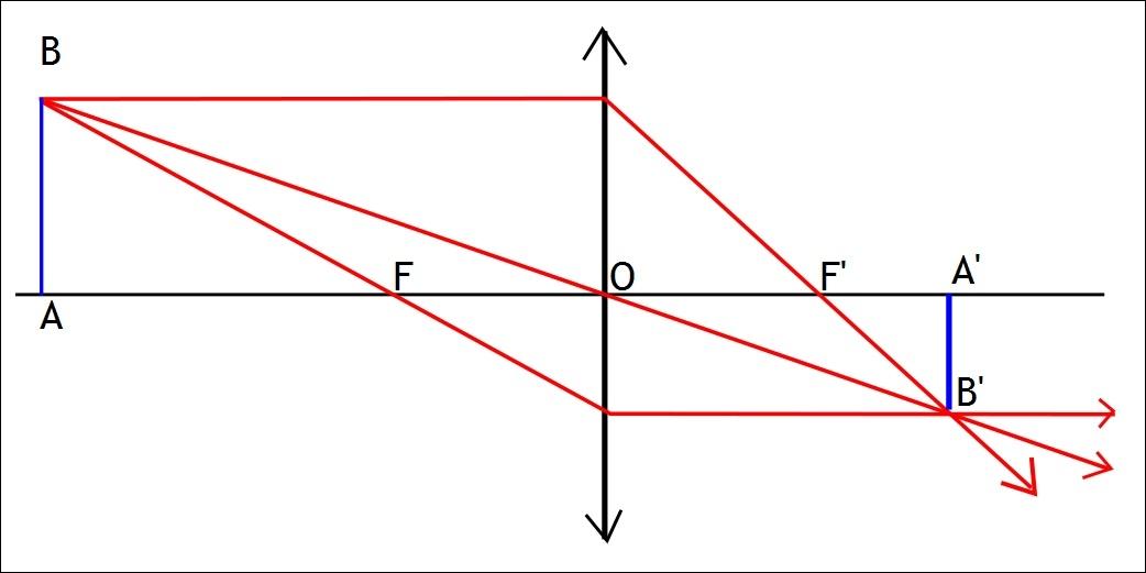 Pour le schéma de la construction de l'image d'un objet plan par une lentille convergente ci-contre, cochez les affirmations correctes. (cliquez sur l'image pour l'agrandir)