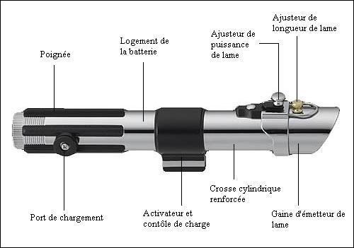 A qui est ce sabre laser ?
