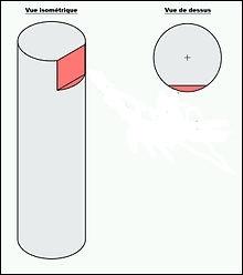 Lequel de ces termes désigne une surface plane sur une pièce cylindrique ?