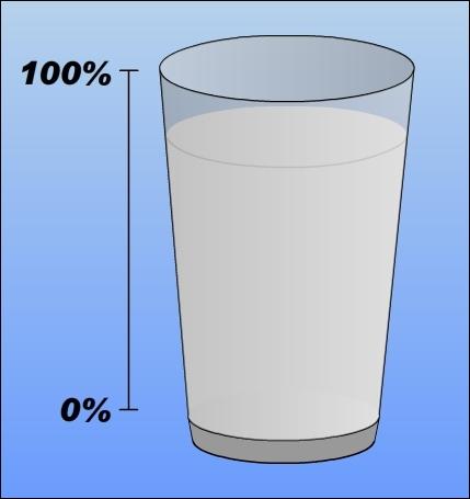 Quel volume de lait occupe ce verre ? (exprimé en %)