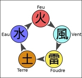 Quels éléments de nature du chakra le troisième maîtrisait-il ?