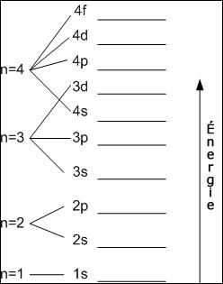 Quel scientifique a émit la théorie des couches de niveaux énergétiques dans un atome ?