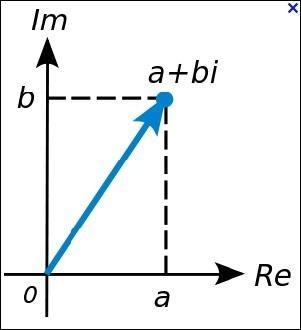 En mathématiques, le nombre complexe  i  est tel que son carré est égal à...
