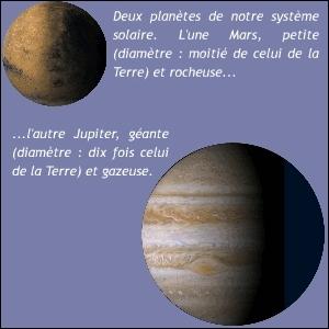 Notre système solaire comporte des planètes telluriques (= rocheuses), géantes (gazeuses) et naines. Quelles sont celles qui sont les plus proches du Soleil ?