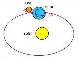 En 1543, qui découvre que la Terre tourne autour du Soleil et non l'inverse ?