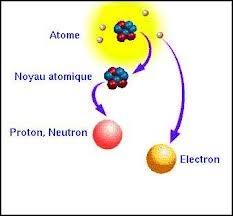 Un atome contient un noyau contenant des nucléons (protons positifs et neutrons neutres). Autour du noyau, tournent des électrons négatifs . L'atome est donc électriquement ...