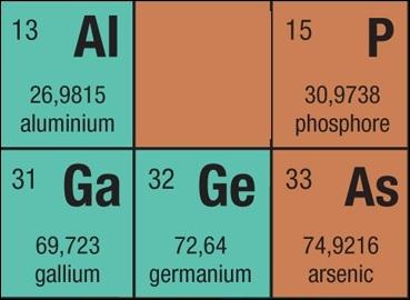 Quizz chimie quizz sur le tableau p riodique des l ment for N tableau periodique