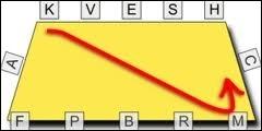 Comment se fait la diagonale ?