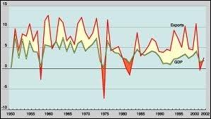 Passons maintenant à l'économie mondiale dans les années 1910. En 1913, de combien la valeur du commerce international a augmenté depuis 1870 ?