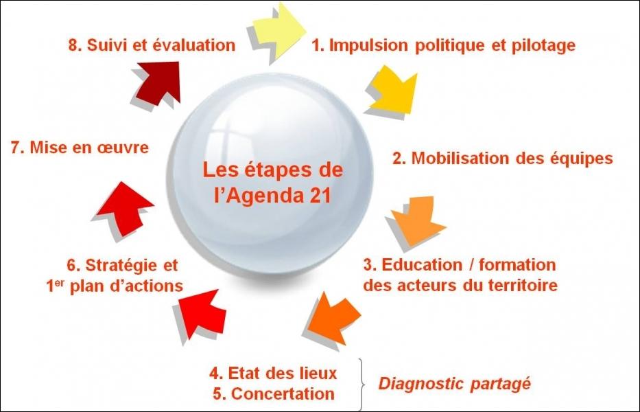 Où l'agenda 21 fût-il adpoté en 1992 lors du sommet de la Terre ?