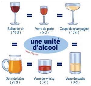 Par quels procédés différents peut-on obtenir de l'alcool ?