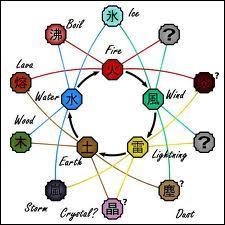 Parmi ces natures de chakras, lesquelles proviennent de combinaisons de nature de base ?