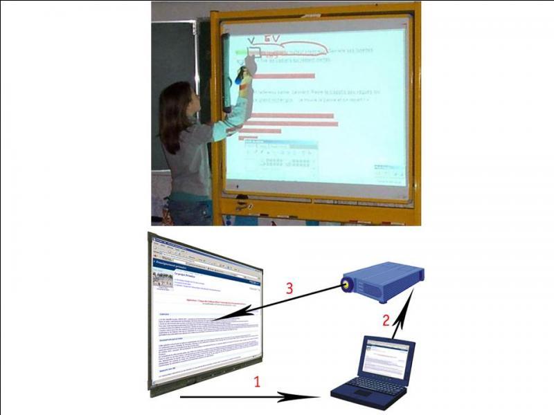 Quel nouveau matériel arrive à l'école au XXIe siècle ?