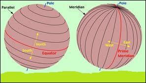 La position d'un point à la surface du globe terrestre est connue par deux valeurs : la latitude et la longitude. La latitude se mesure par rapport au méridien de Greenwich et la longitude par rapport à l'équateur