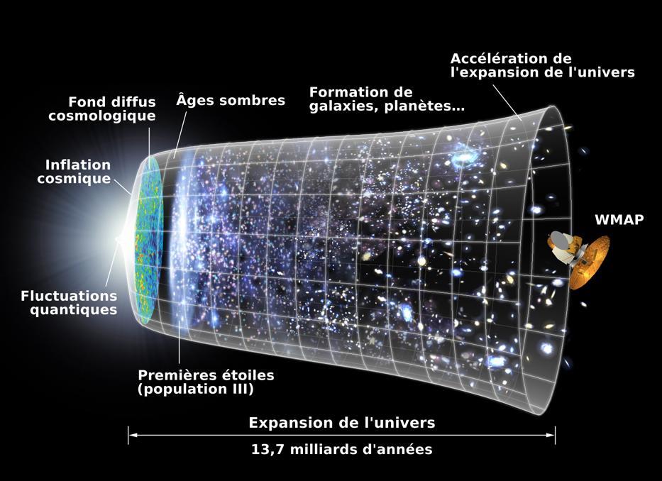 Chronologie de l'Univers