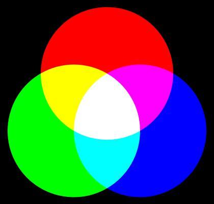Ce mélange de couleurs, utilisé en informatique et pour les jeux de lumières est dit synthèse... ?