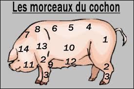 Un intrus s'est glissé parmi ces morceaux de porc, trouvez-le.