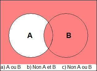 Il est toujours aisé d'être logique. Il est presque impossible d'être logique jusqu'au bout.  [Albert Camus] . Quelle est la bonne définition pour la zone colorée ?